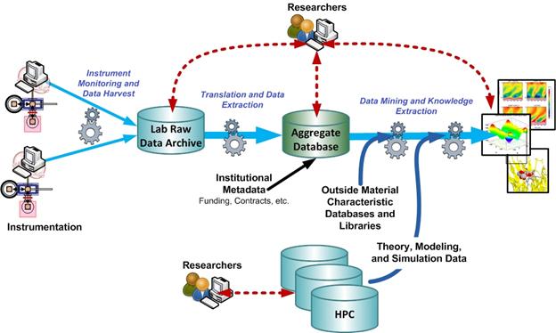 Materials data infrastructure
