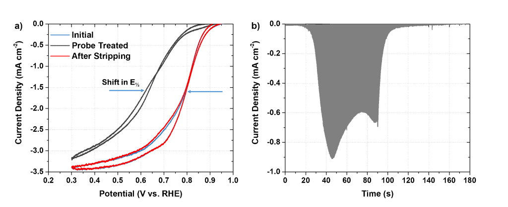 pair of graphs showing example